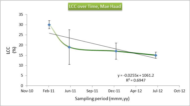 Live Coral Cover Over Time, Mae Haad
