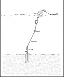 "Image modified after ""marine mooring buoy guide"""